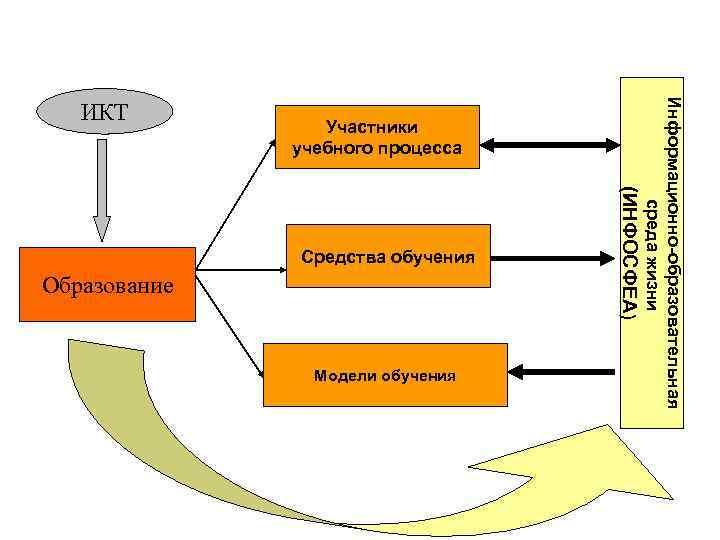 Участники учебного процесса Образование Модели обучения (ИНФОСФЕА) Средства обучения Информационно-образовательная среда жизни ИКТ