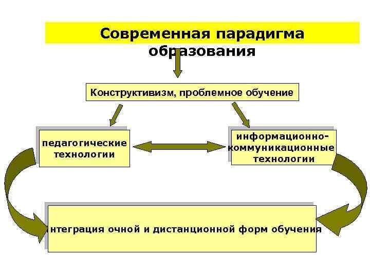 Современная парадигма образования Конструктивизм, проблемное обучение педагогические технологии информационнокоммуникационные технологии Интеграция очной и дистанционной