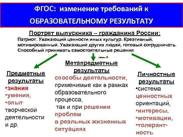 ФГОС: изменение требований к ОБРАЗОВАТЕЛЬНОМУ РЕЗУЛЬТАТУ Портрет выпускника – гражданина России: Патриот. Уважающий ценности