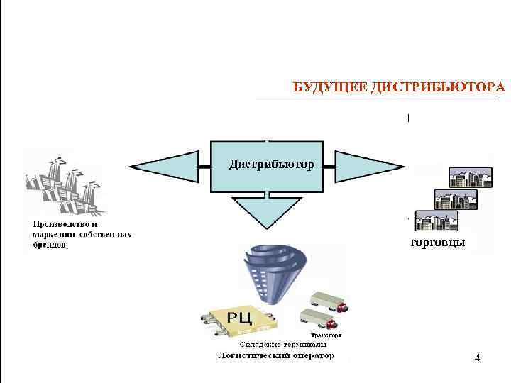 Схема работы дистрибьютора с вендором