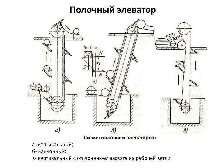 Вертикальный ленточный элеватор кущевский элеватор краснодарский край