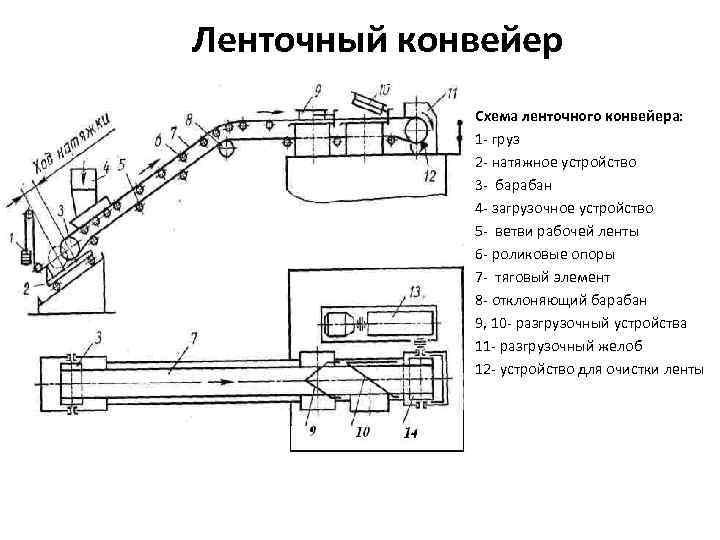 станина конвейера