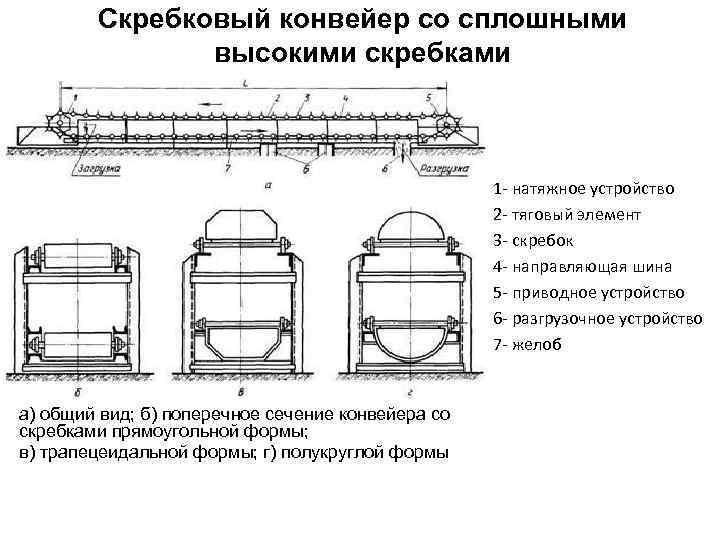 Конвейер ленточный схема устройства автозавод выпускает с конвейера каждые 3 минуты