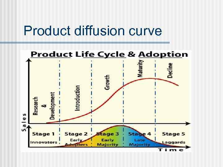 Product diffusion curve