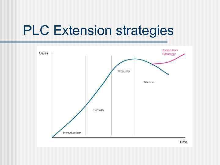 PLC Extension strategies