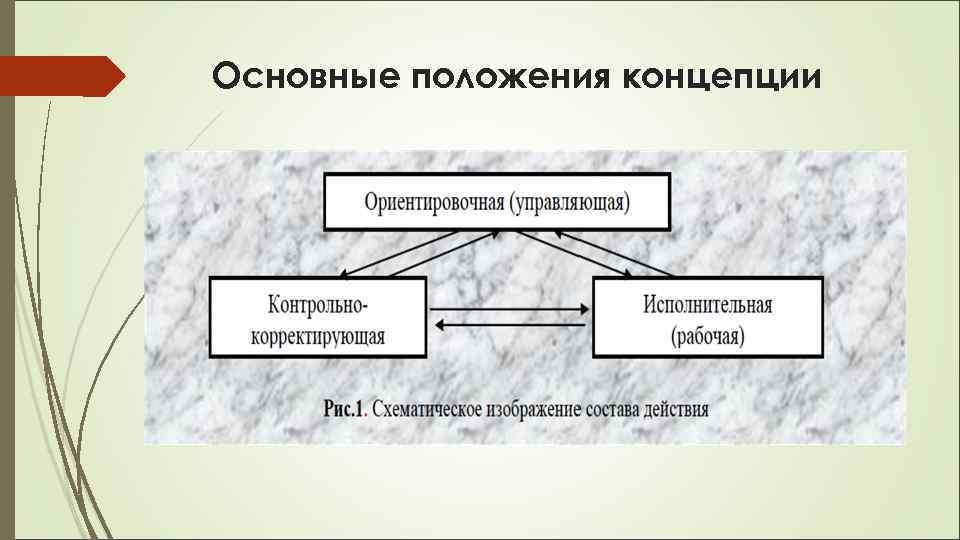 Основные положения концепции