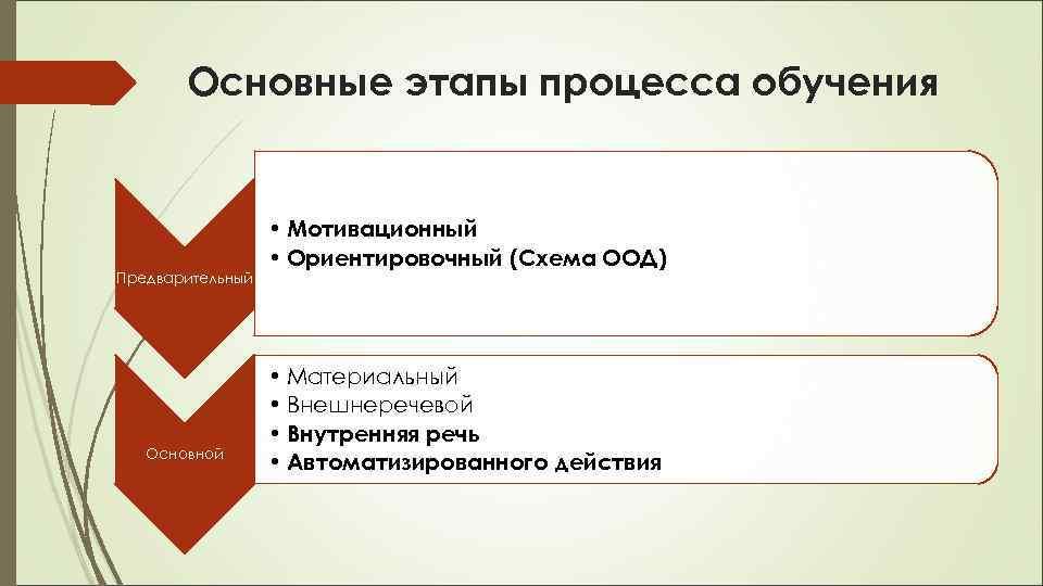 Основные этапы процесса обучения Предварительный Основной • Мотивационный • Ориентировочный (Схема ООД) • Материальный
