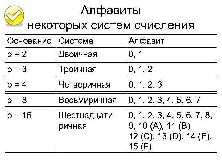 Алфавиты некоторых систем счисления Основание Система Алфавит р=2 Двоичная 0, 1 р=3 Троичная 0,