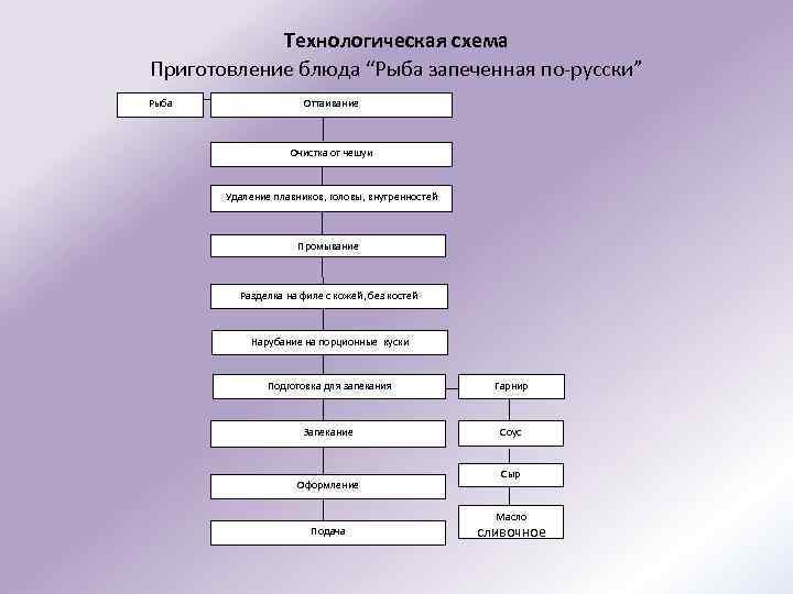 Схема рыба по русски 41