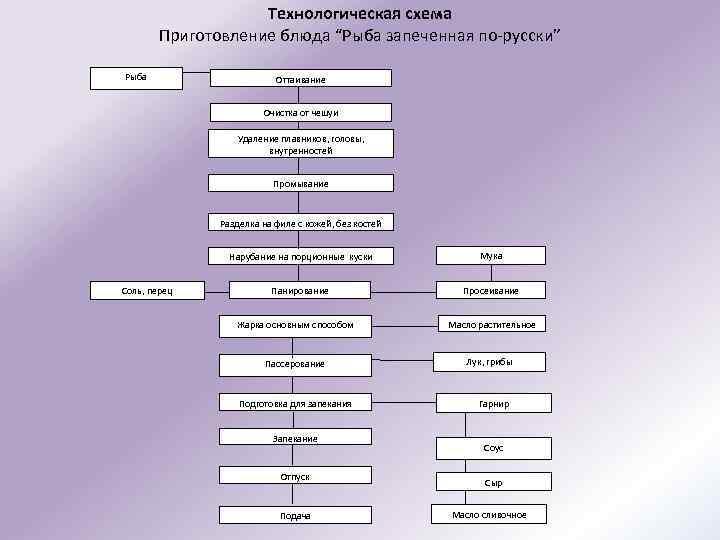 Схема рыба по русски 846