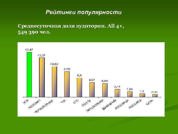 Знакомства статистика