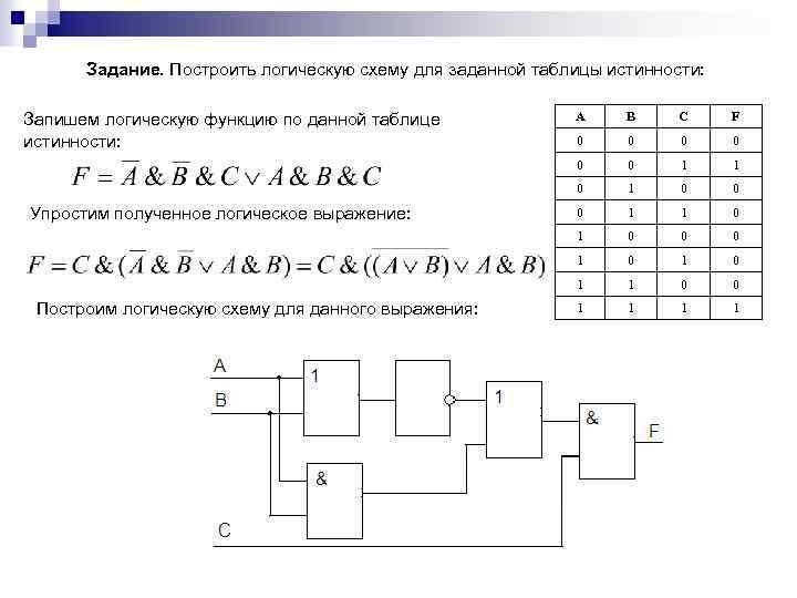 Построение логической схемы по логическому выражению