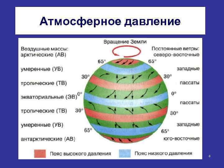 Атмосферное давление 8
