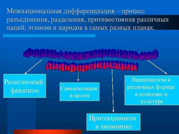 Межнациональная дифференциация – процесс разъединения, разделения, противостояния различных наций, этносов и народов в самых