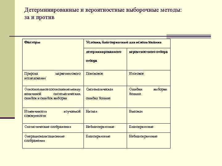 Детерминированные и вероятностные выборочные методы: за и против Факторы Условия, благоприятные для использования детерминированного