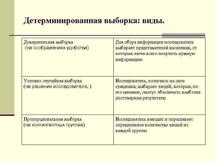 Детерминированная выборка: виды. Доверительная выборка (на соображениях удобства) Для сбора информации исследователь выбирает представителей