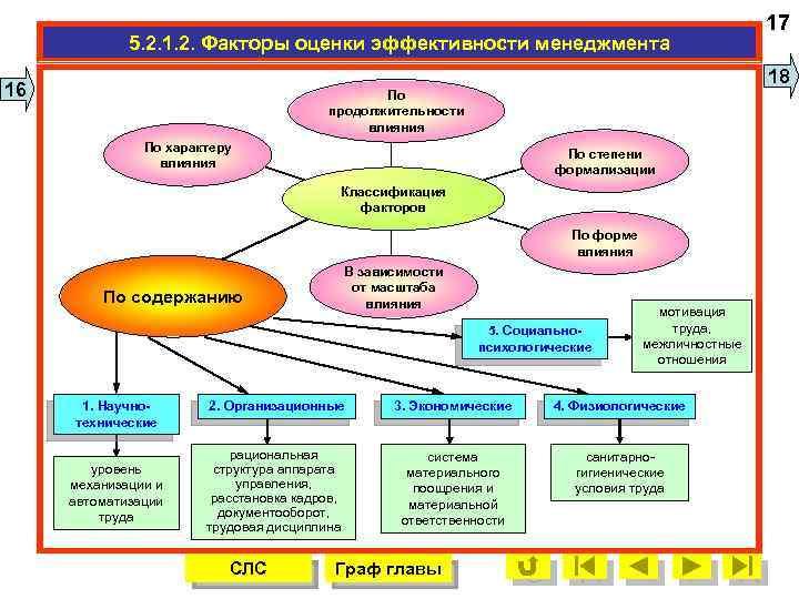 показатели шпаргалка факторы лекции менеджмента виды эффективность