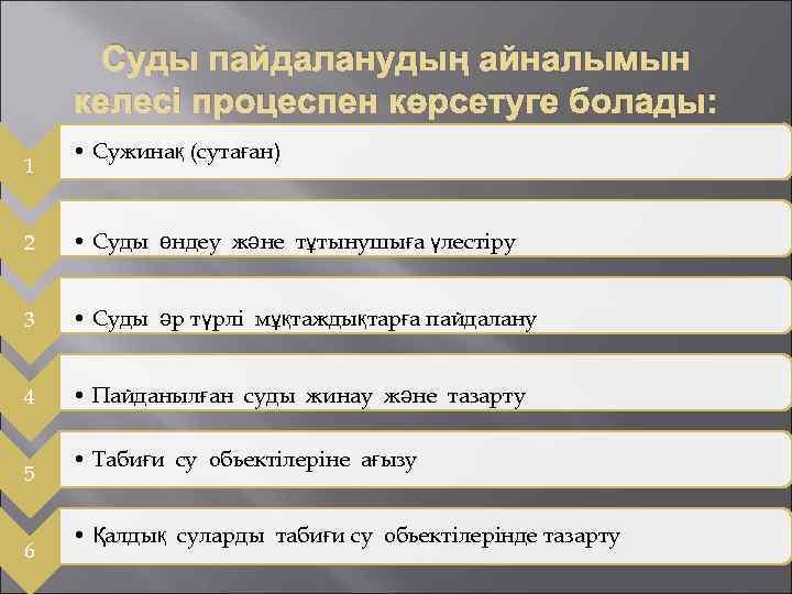 Суды пайдаланудың айналымын келесі процеспен көрсетуге болады: 1 • Сужинақ (сутаған) 2 • Суды