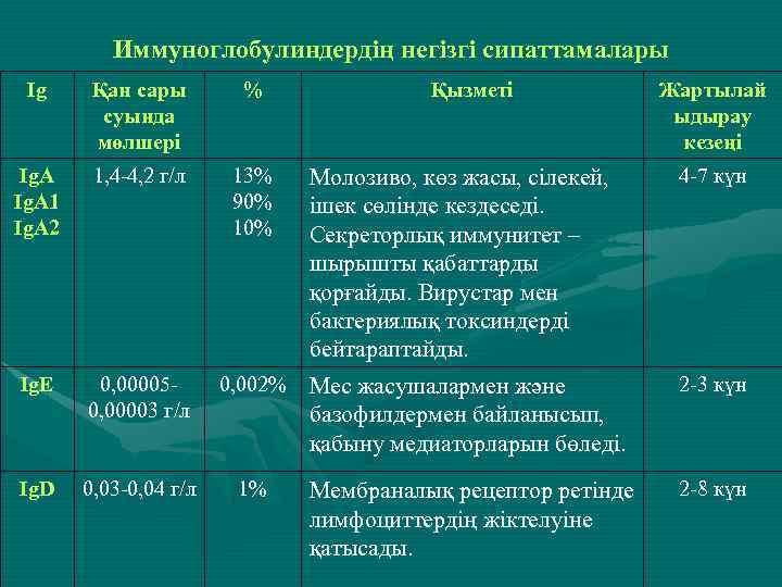 Иммуноглобулиндердің негізгі сипаттамалары Ig Қан сары суында мөлшері % Ig. А 1 Ig. А