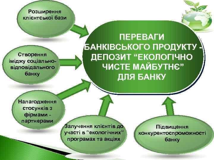 Розширення клієнтської бази Створення іміджу соціальновідповідального банку Налагодження стосунків з фірмами партнерами ПЕРЕВАГИ БАНКІВСЬКОГО