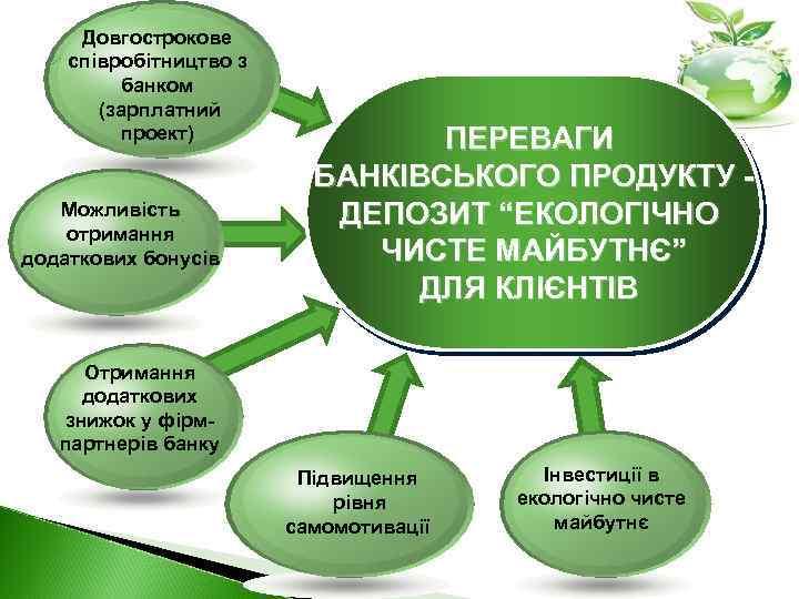 Довгострокове співробітництво з банком (зарплатний проект) Можливість отримання додаткових бонусів ПЕРЕВАГИ БАНКІВСЬКОГО ПРОДУКТУ ДЕПОЗИТ