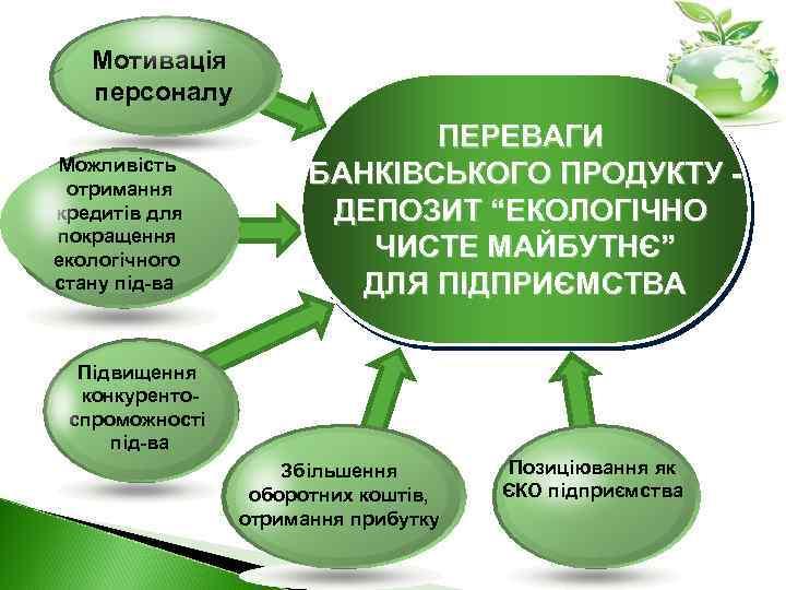 Мотивація персоналу Можливість отримання кредитів для покращення екологічного стану під-ва ПЕРЕВАГИ БАНКІВСЬКОГО ПРОДУКТУ ДЕПОЗИТ