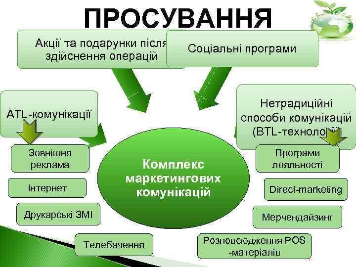 ПРОСУВАННЯ Акції та подарунки після здійснення операцій Соціальні програми ATL-комунікації Нетрадиційні способи комунікацій (ВТL-технології)