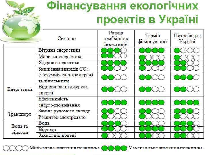Фінансування екологічних проектів в Україні