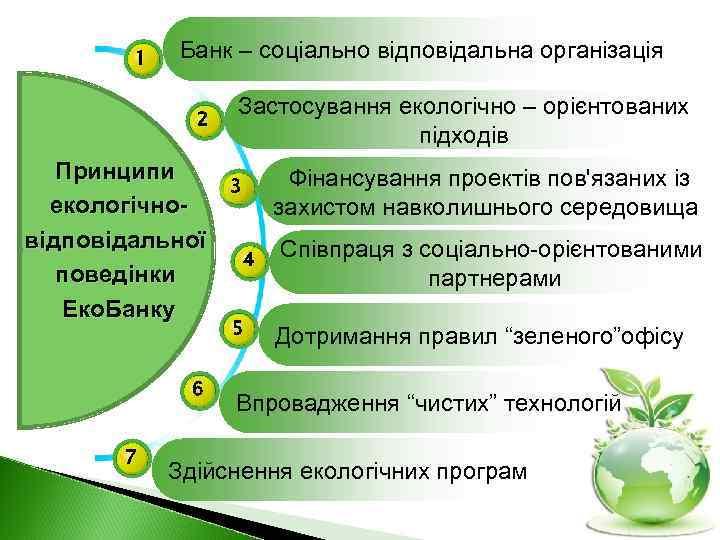 1 Банк – соціально відповідальна організація 2 Принципи екологічновідповідальної поведінки Еко. Банку 6 7