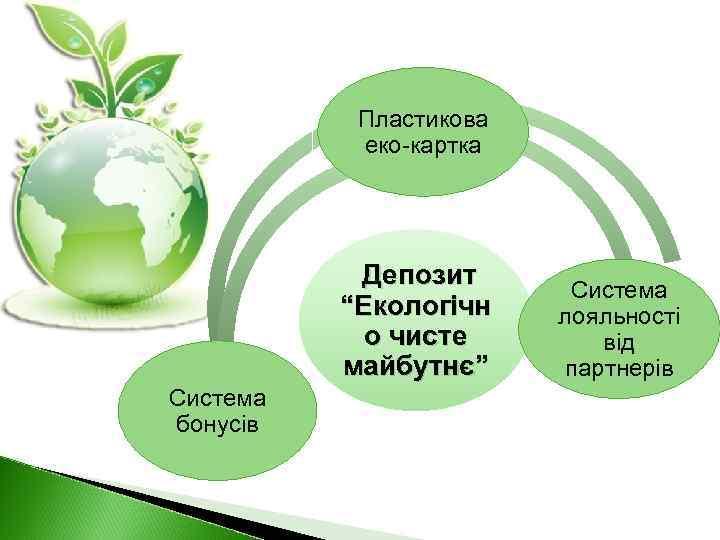 """Пластикова еко-картка Депозит """"Екологічн о чисте майбутнє"""" Система бонусів Система лояльності від партнерів"""