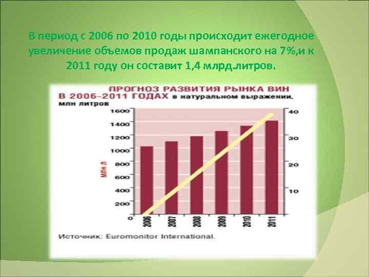 В период с 2006 по 2010 годы происходит ежегодное увеличение объемов продаж шампанского на