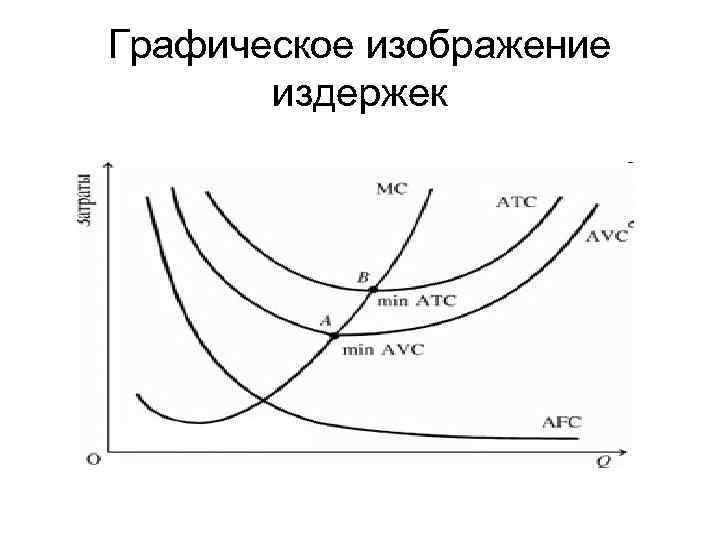 Графическое изображение издержек