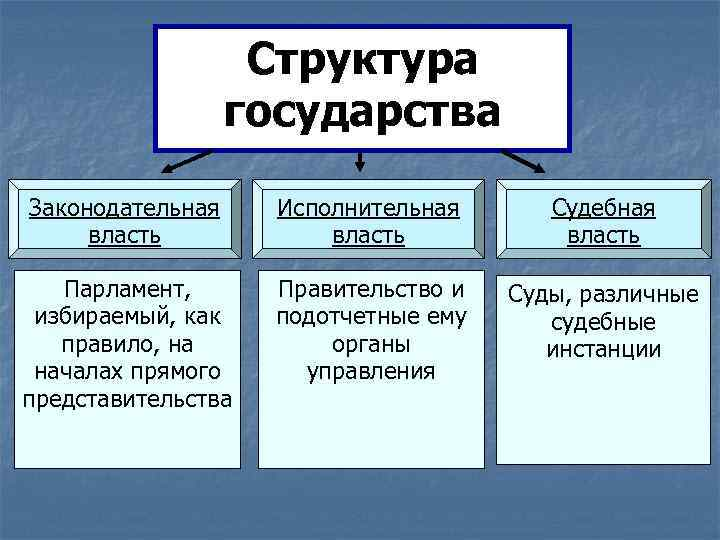 Государства шпаргалка структура