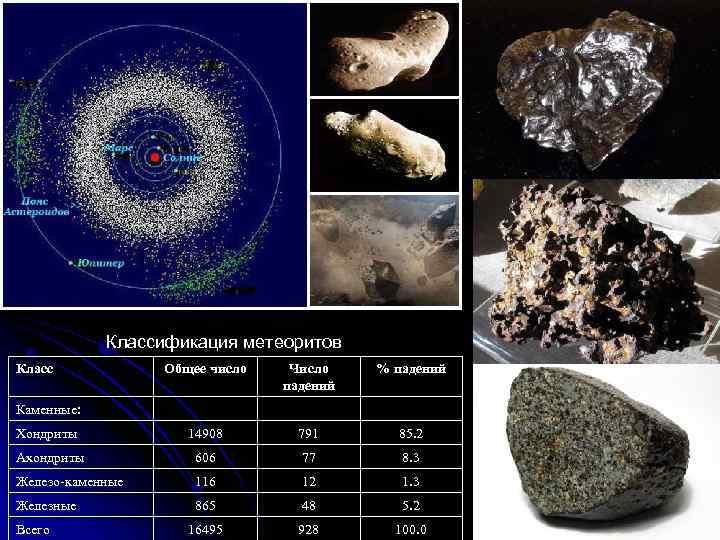 Классификация метеоритов Класс Общее число Число падений % падений Хондриты 14908 791 85. 2