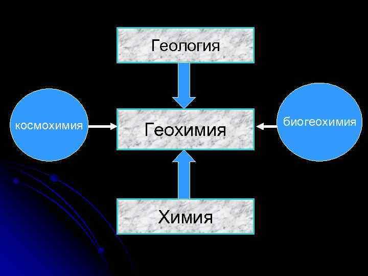 Геология космохимия Геохимия Химия биогеохимия