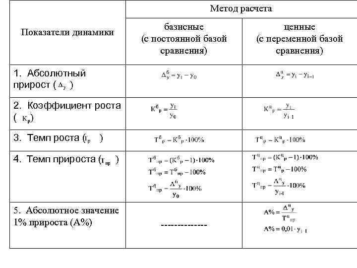 Метод расчета базисные (с постоянной базой сравнения) Показатели динамики 1. Абсолютный прирост ( )