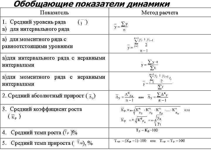 Обобщающие показатели динамики Показатель Метод расчета 1. Средний уровень ряда a) для интервального ряда