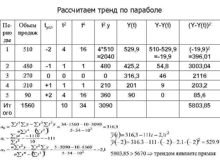 Рассчитаем тренд по параболе Пе- Объем рио продаж ды tусл t 2 t 4
