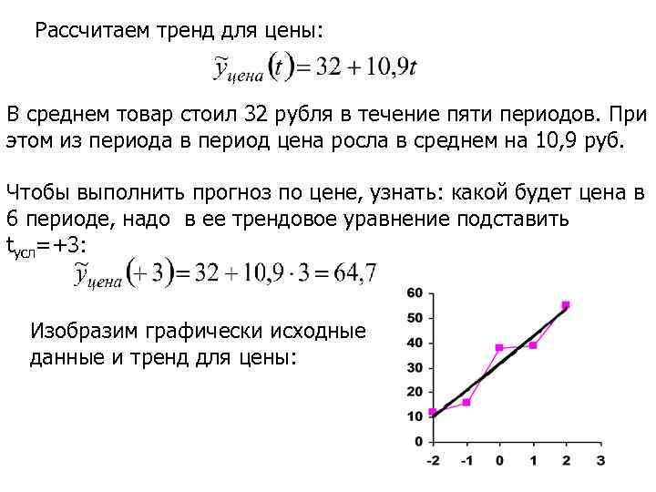 Рассчитаем тренд для цены: В среднем товар стоил 32 рубля в течение пяти периодов.