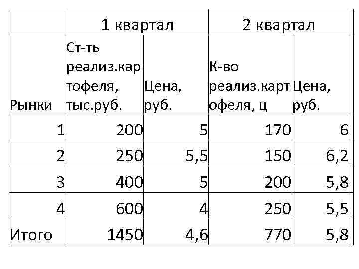 1 квартал 2 квартал Ст-ть реализ. кар тофеля, Цена, Рынки тыс. руб. 1