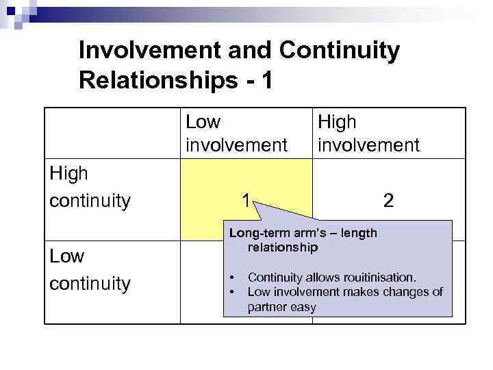 low involvement