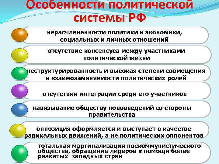 России шпаргалка политической системы особенности