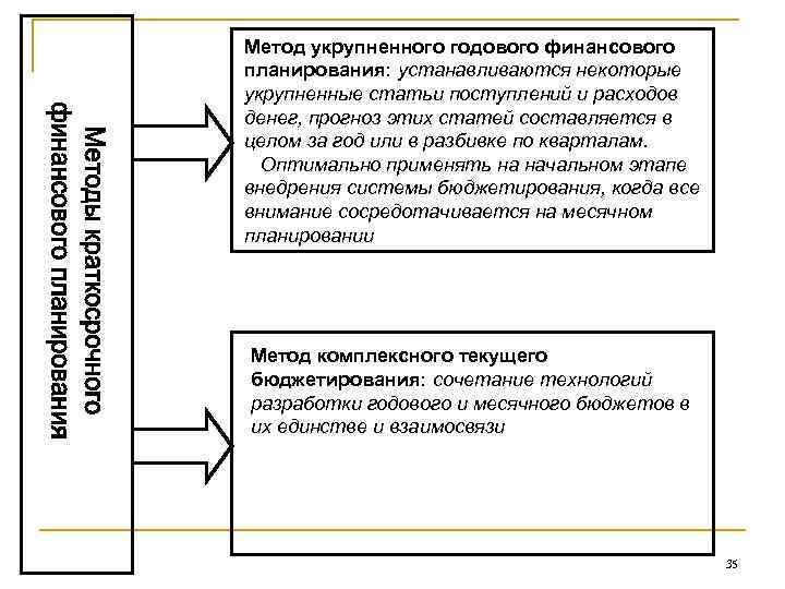 Планирование шпаргалка финансовое и контроль