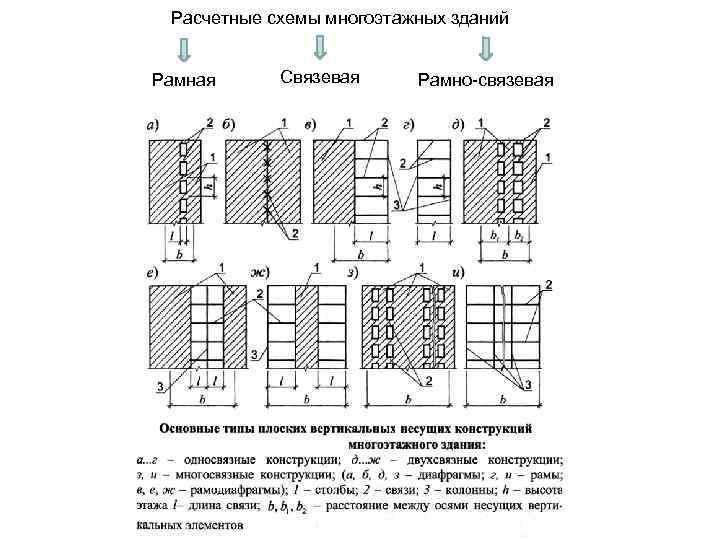 Конструктивные и расчетные схемы зданий и сооружений
