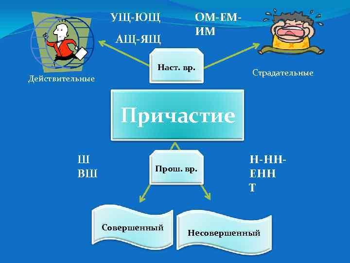 УЩ-ЮЩ  ОМ-ЕМ-      ИМ