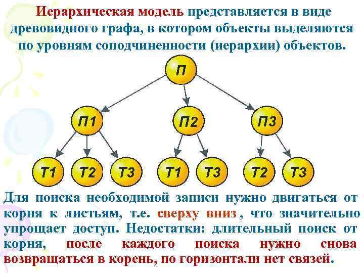 Иерархическая модель представляется в виде древовидного графа, в котором объекты выделяются по