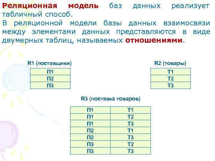 Реляционная модель баз данных реализует табличный способ.  В реляционной модели базы данных взаимосвязи