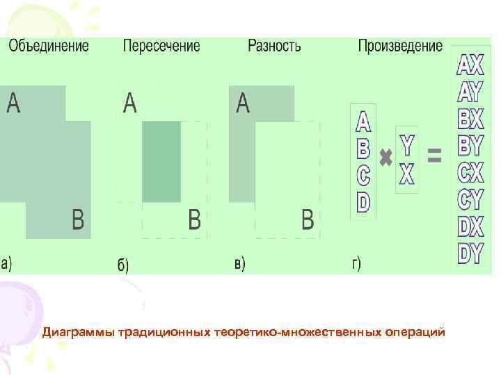Диаграммы традиционных теоретико-множественных операций