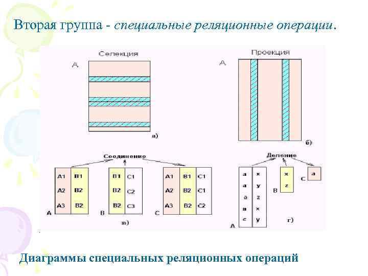 Вторая группа - специальные реляционные операции. Диаграммы специальных реляционных операций