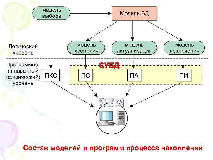 Состав моделей и программ процесса накопления